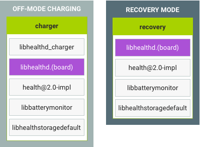 Off-mode charing and recovery in Android 9