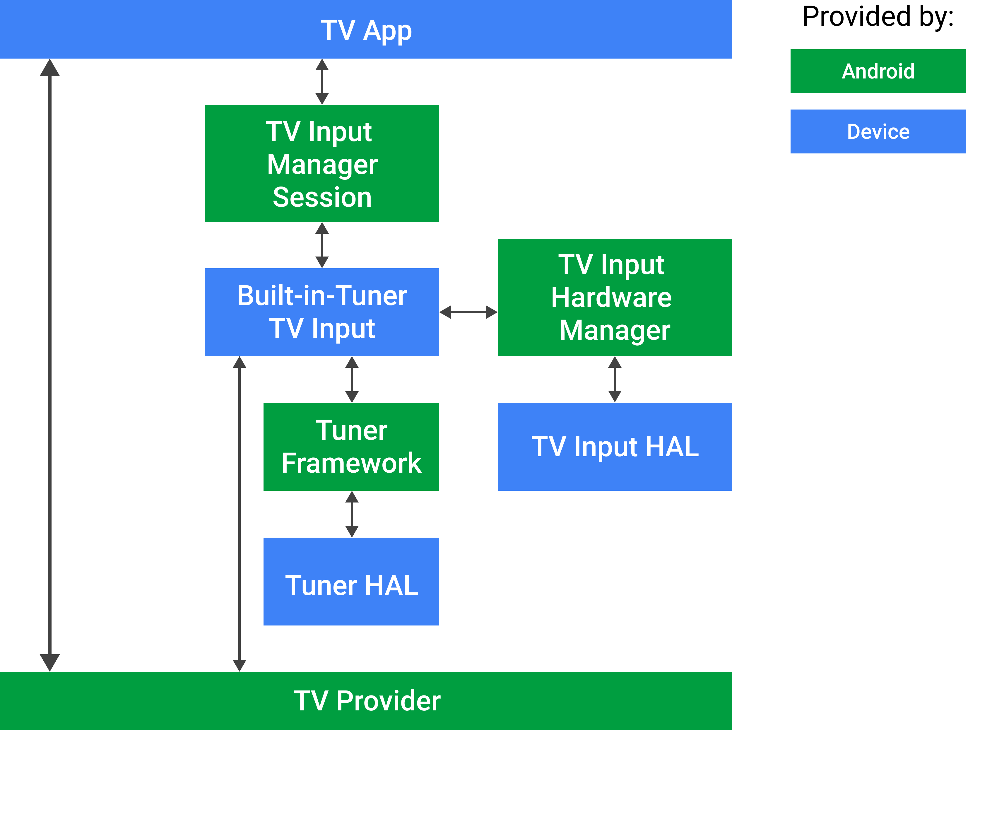 Android TV 내장 튜너 입력