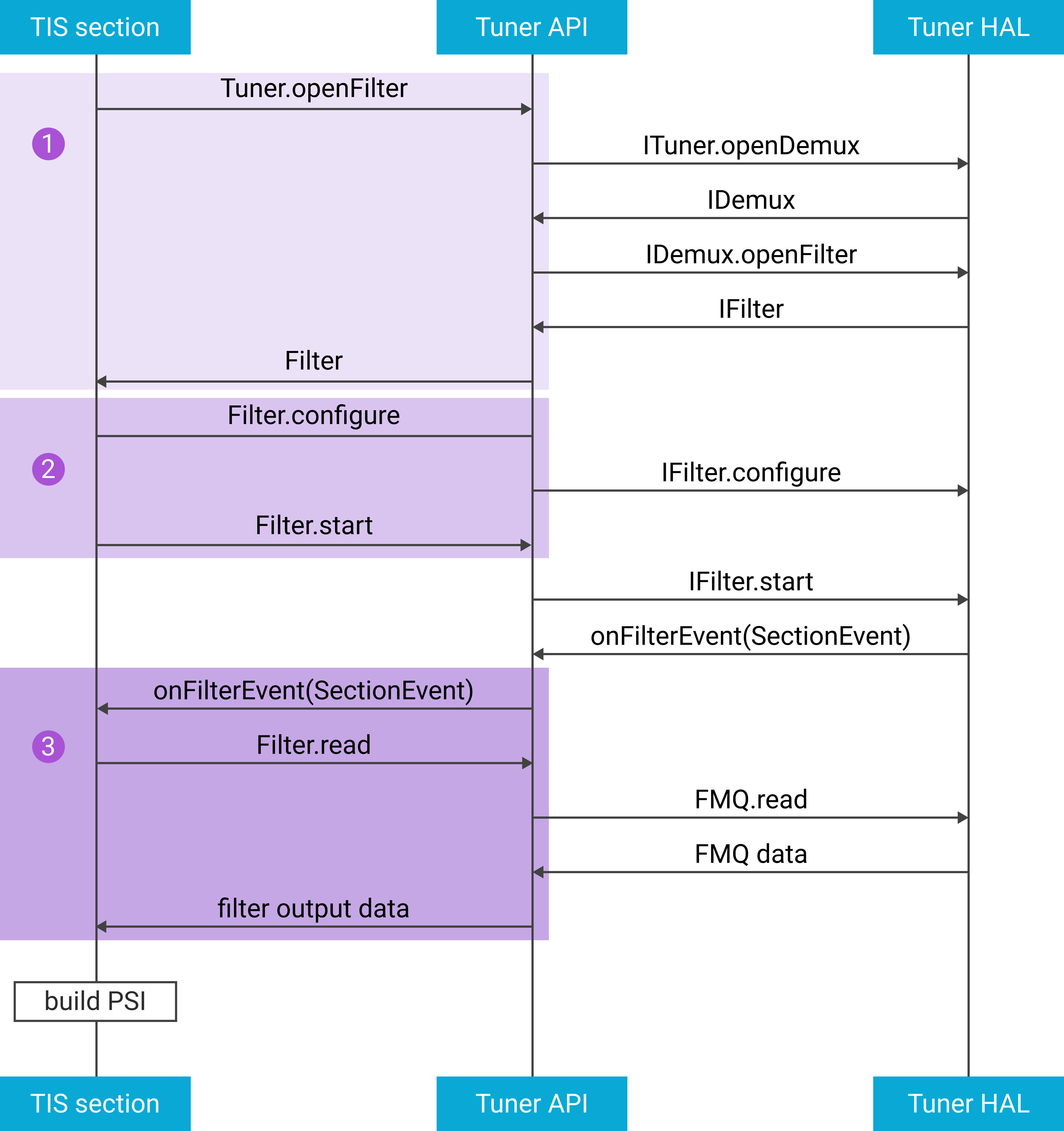 Example flow for using filter to build PSI/SI.