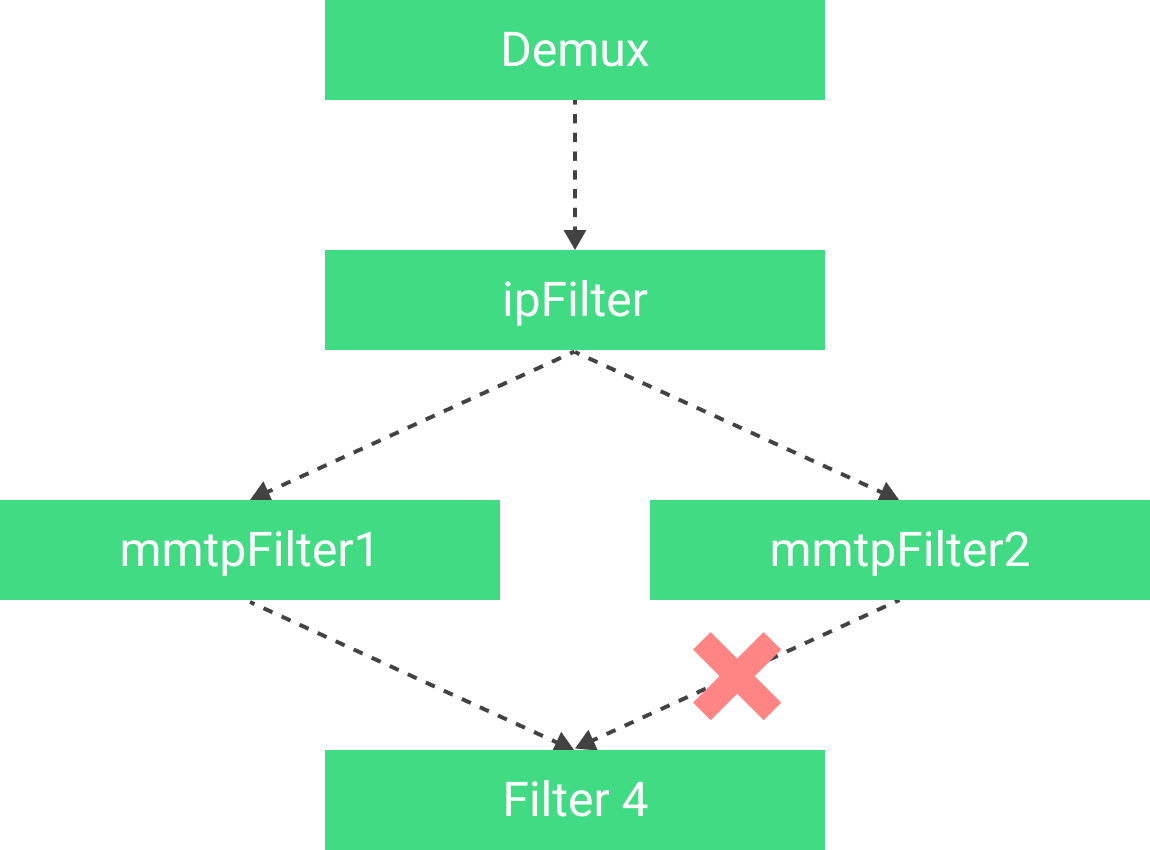 Diagram of filter linkage example.