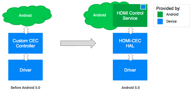HDMI-CEC 在 Android 5.0 之前和之后版本中的实现方式示意图
