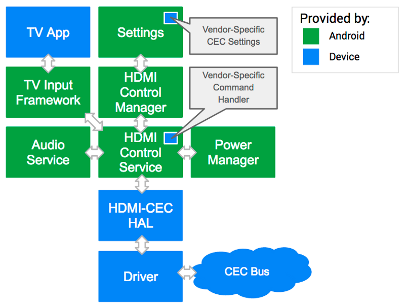 Image that shows how HDMI Control service details