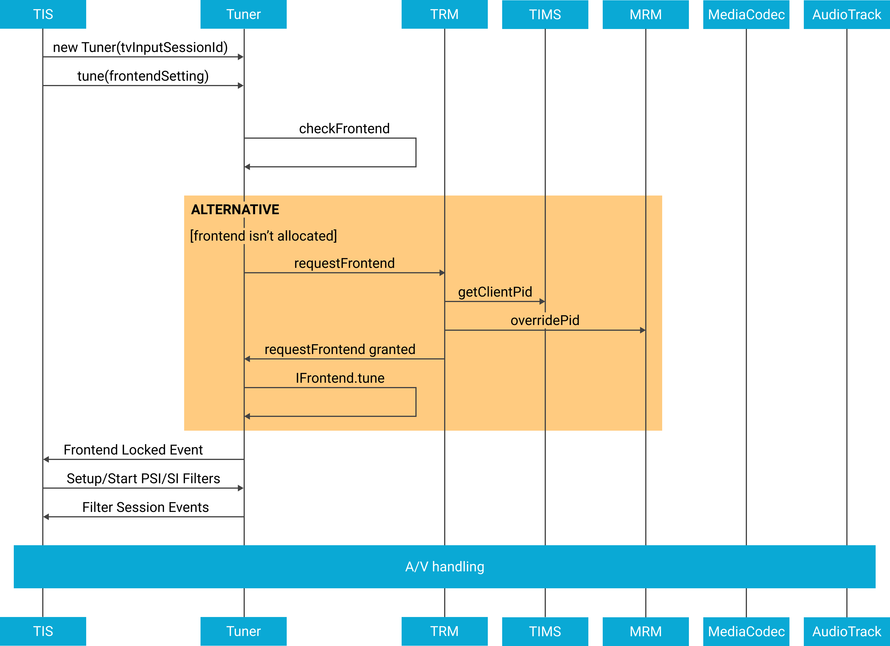 Setup sequence of live broadcast playback diagram.