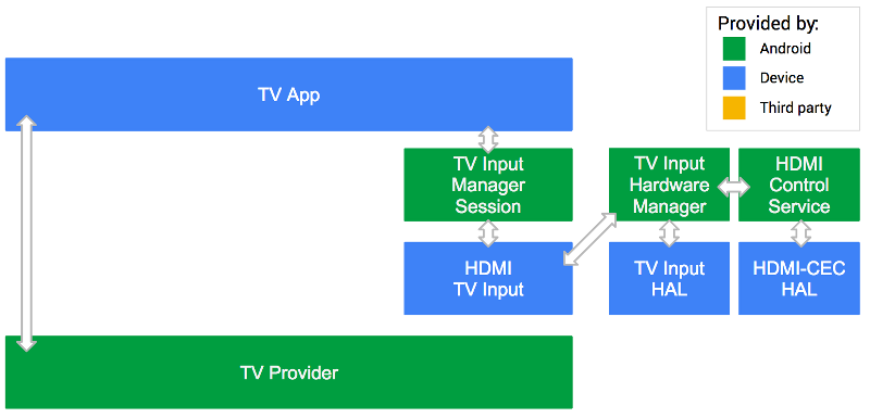Android TV 시스템 입력