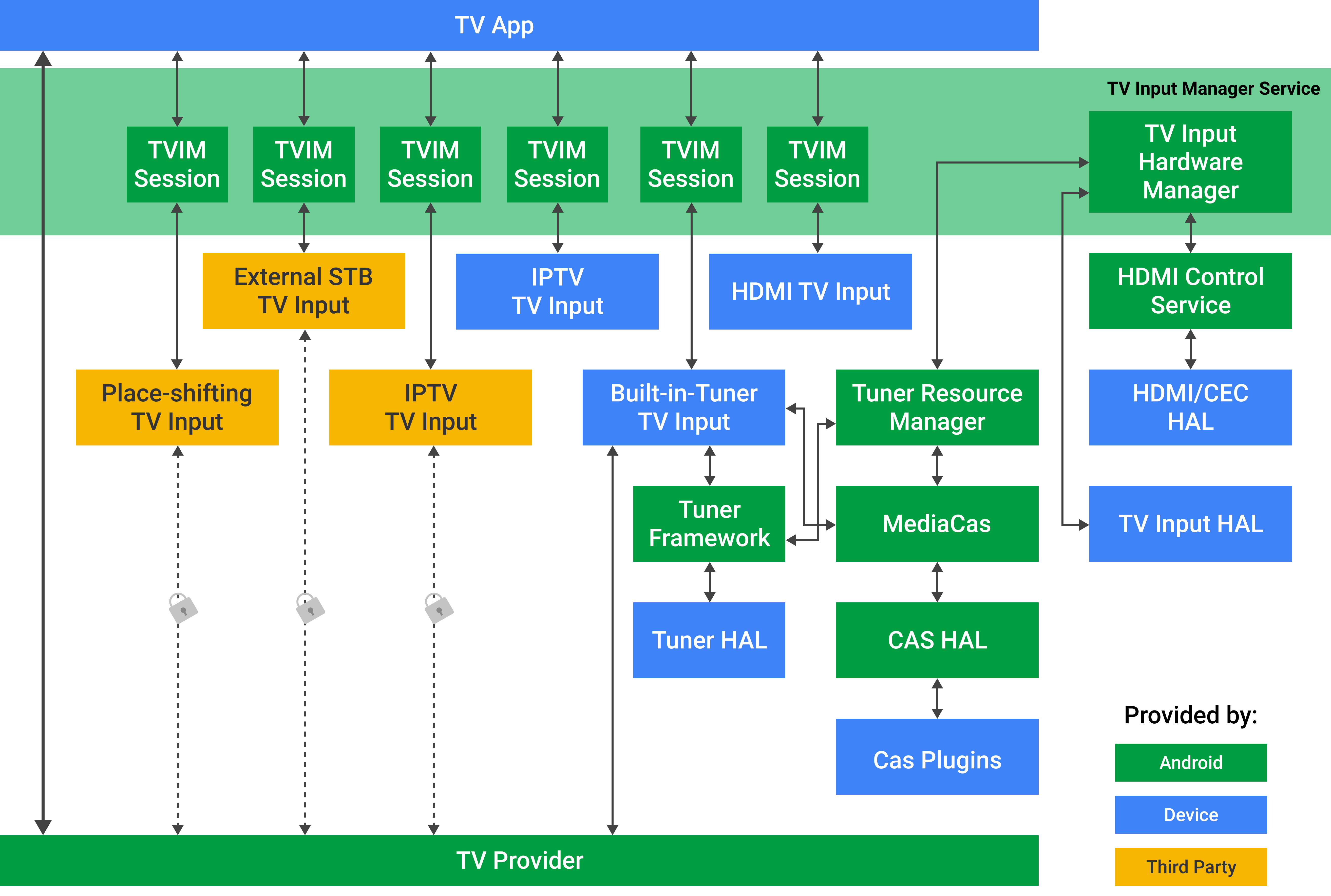 Overview of the Android TIF architecture