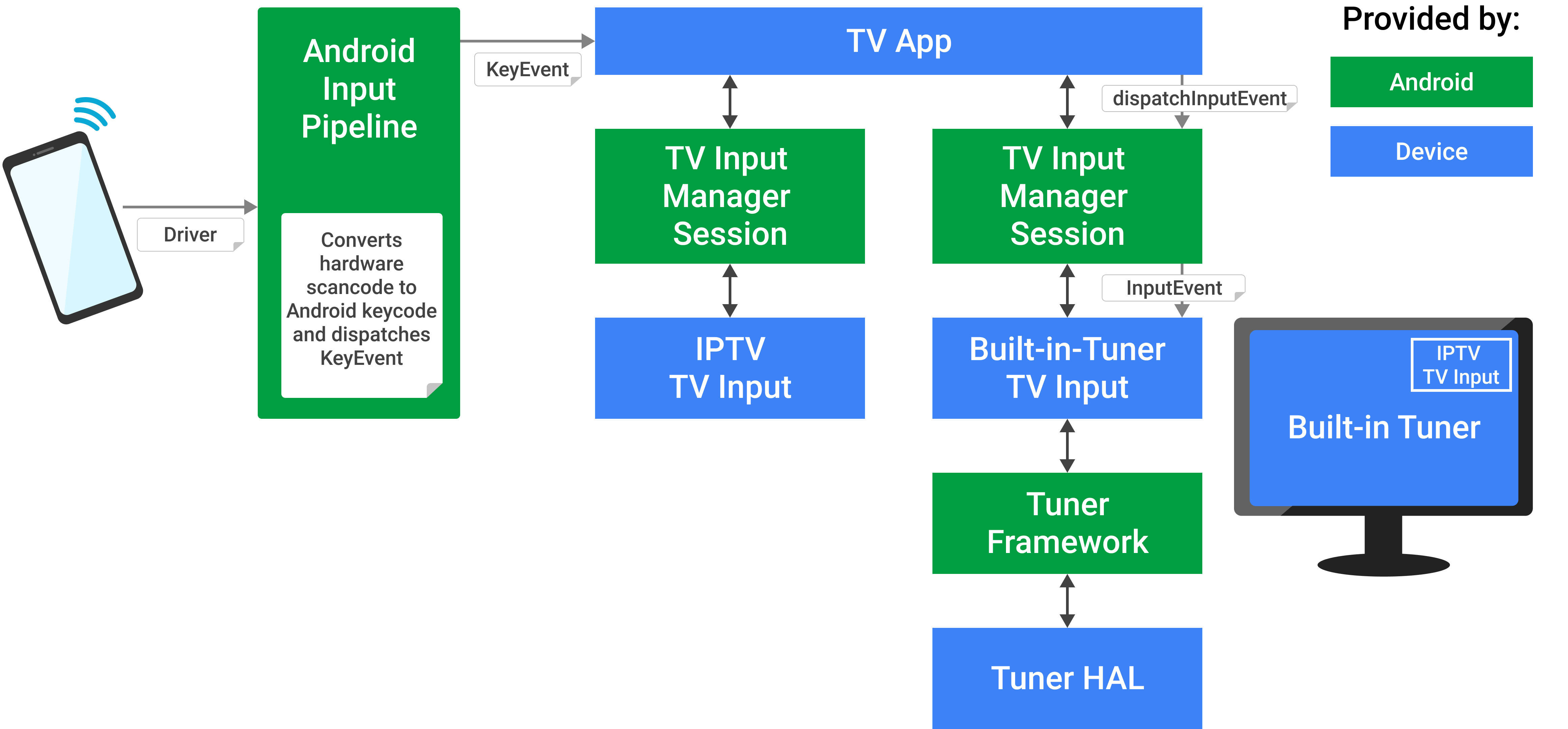 Android TV KeyEvents