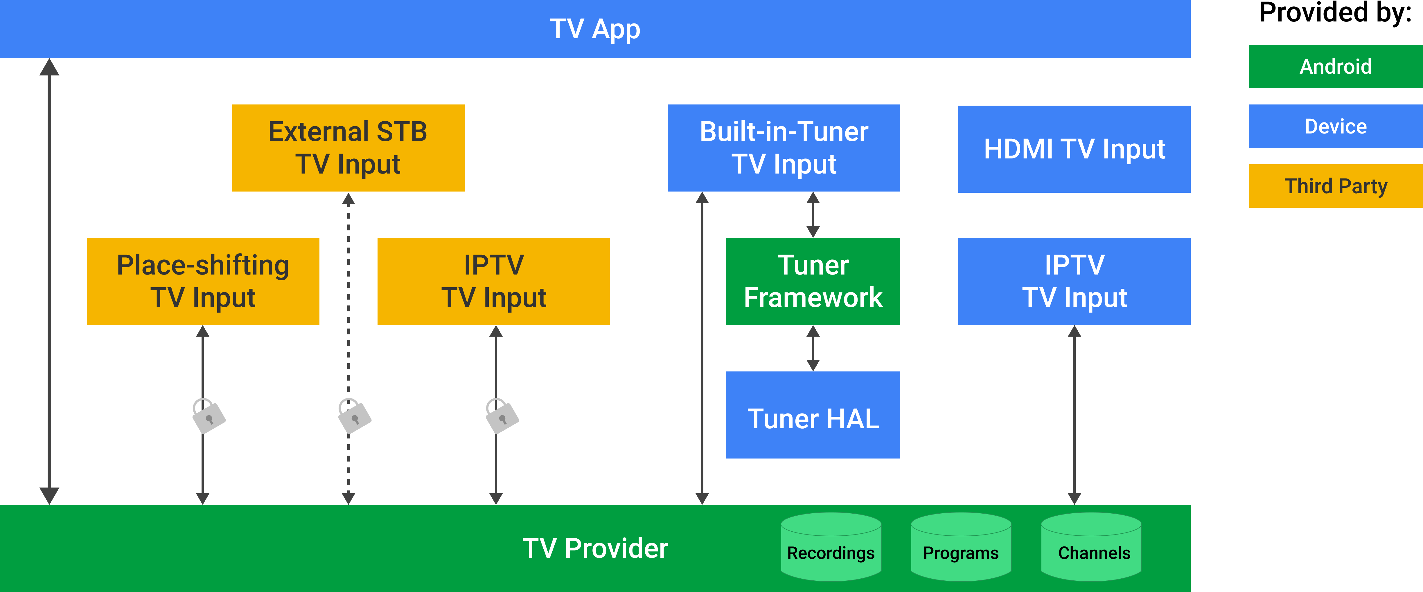 Provider TV Android