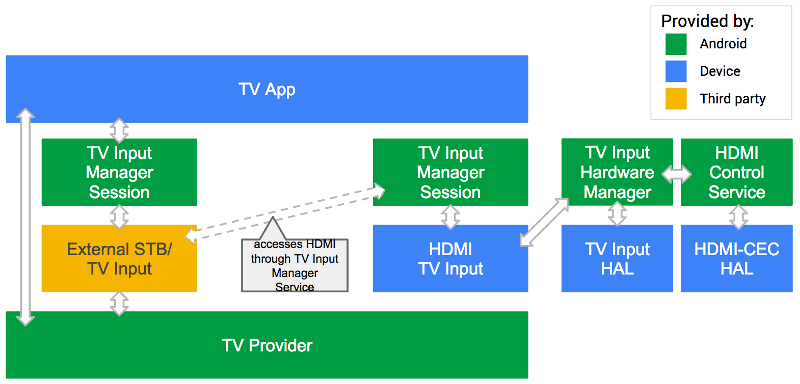 Android TV 타사 입력