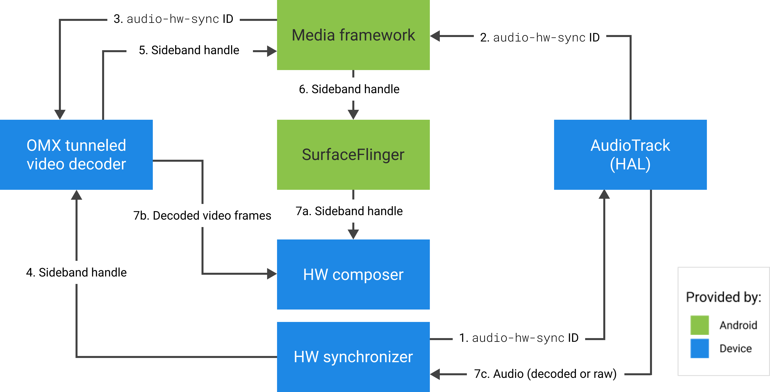 Hardware composer working with the HW (or kernel/driver) synchronizer to combine video frames (7b) with the latest composition (7a), to display the result at the correct time, based on the audio (7c)