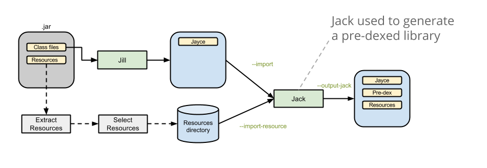 Importing existing .jar libraries using Jill