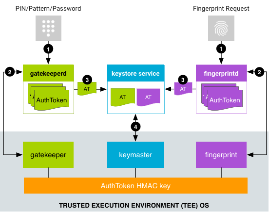 Authentication flow