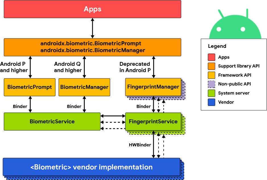 BiometricPrompt architecture