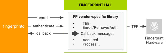 Interaction with fingerprintd