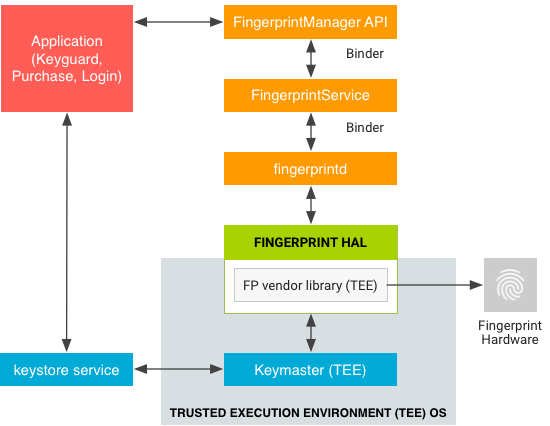 Data flow for fingerprint authentication