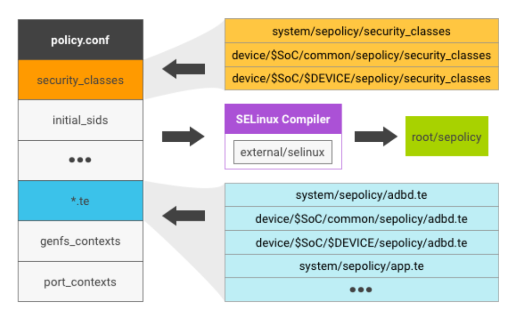 This image shows the files that generate the SELinux policy file                 for Android 7.x.