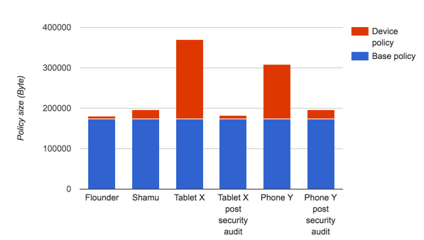 Figure 1: Comparison of device-specific policy size after security audit.