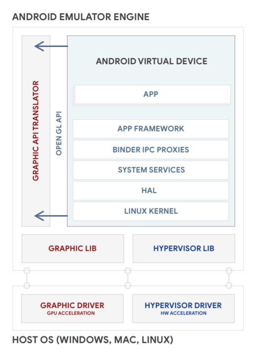 Android Emulator architecture