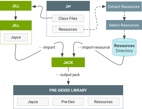 Importing .jar libraries with Jill