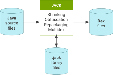 Jack overview