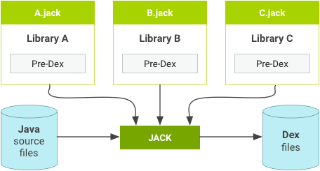 Jack libraries with pre-dex